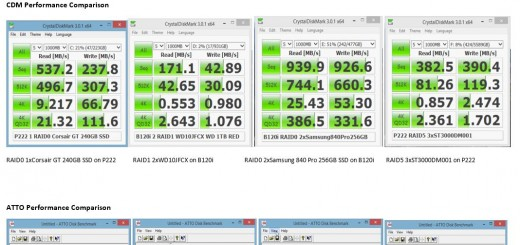 Comparison of Drives C D E F Performance