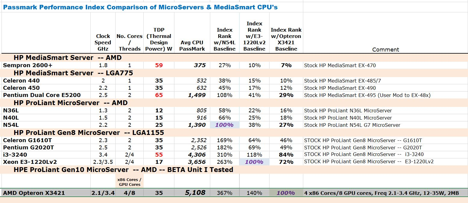 My First Review of HPE ProLiant Gen10 MicroServer BETA - Microserver